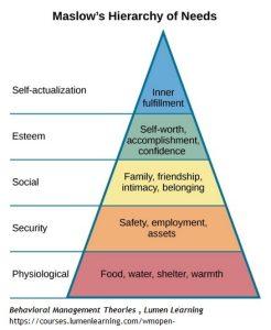 Maslows Law Pyramid